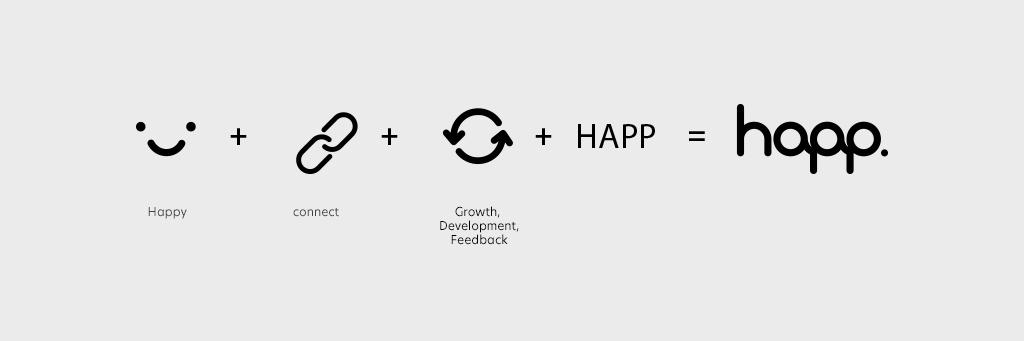 happ-logo-explanation